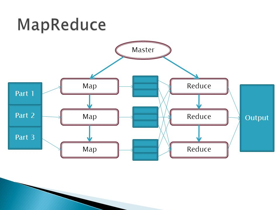 MapReduce Master Map worker Reduce worker Part 1 Part 2 Part 3 Input