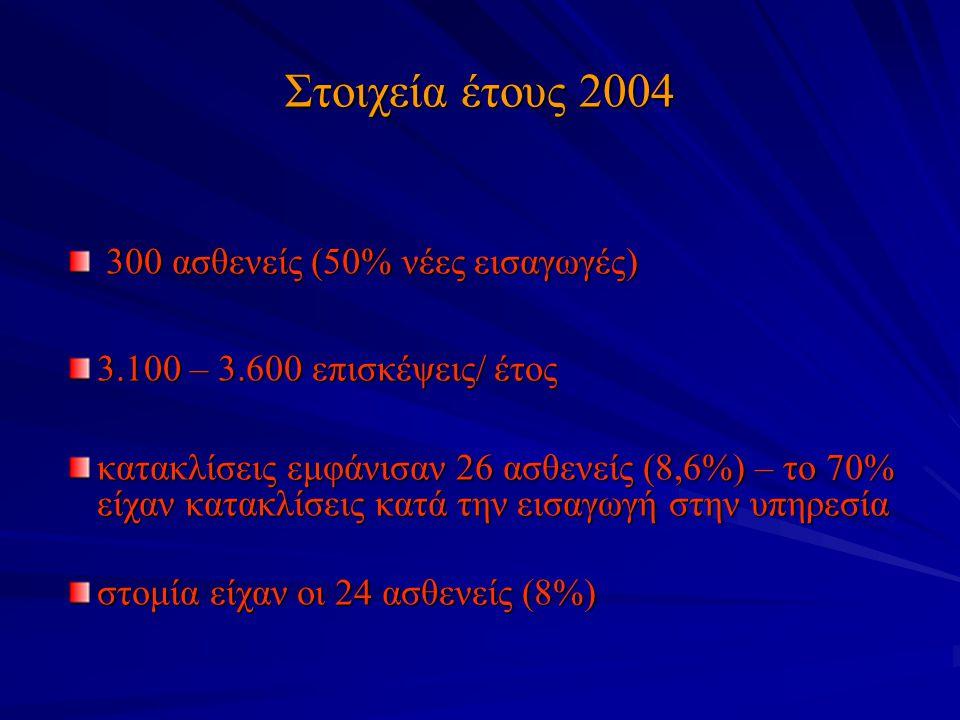 Στοιχεία έτους 2004 300 ασθενείς (50% νέες εισαγωγές)