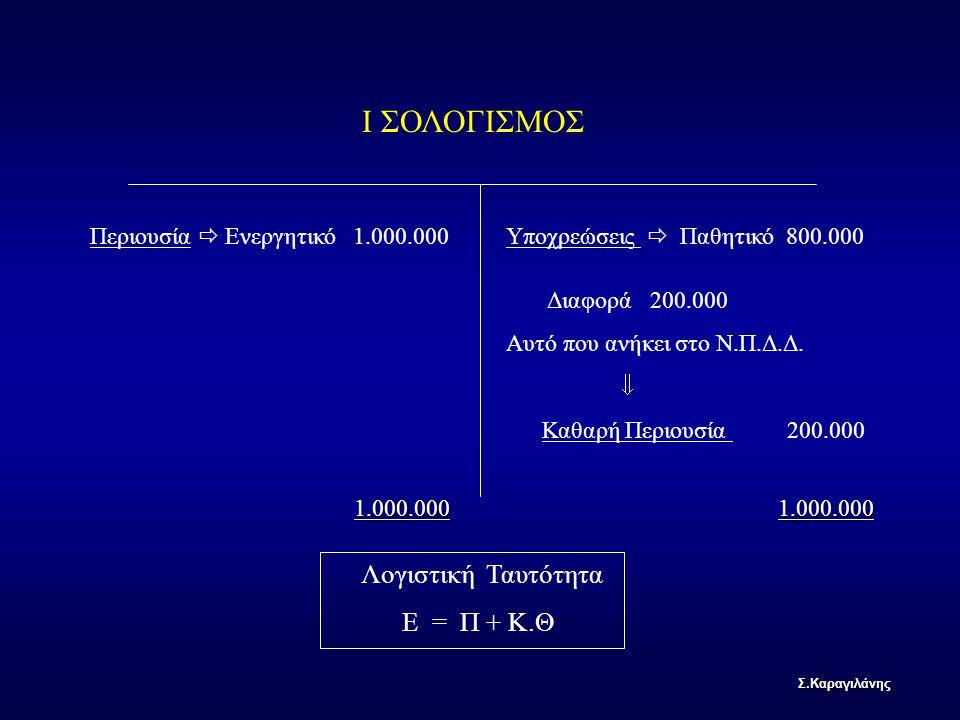 Ι ΣΟΛΟΓΙΣΜΟΣ 1.000.000 Λογιστική Ταυτότητα Ε = Π + Κ.Θ