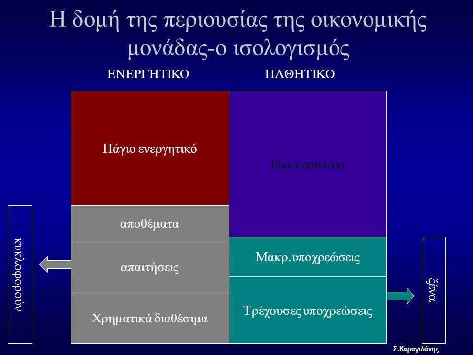 Η δομή της περιουσίας της οικονομικής μονάδας-ο ισολογισμός