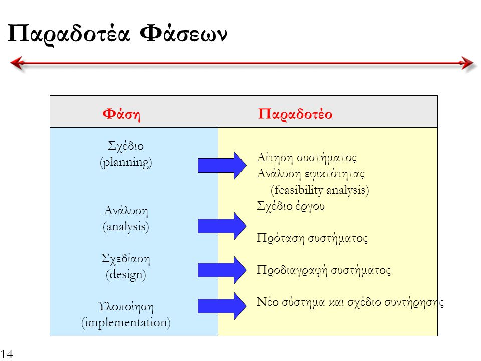 Παραδοτέα Φάσεων Φάση Παραδοτέο Σχέδιο (planning)