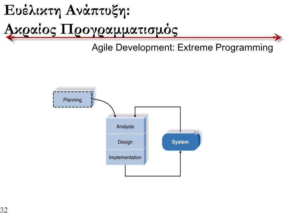 Ευέλικτη Ανάπτυξη: Ακραίος Προγραμματισμός