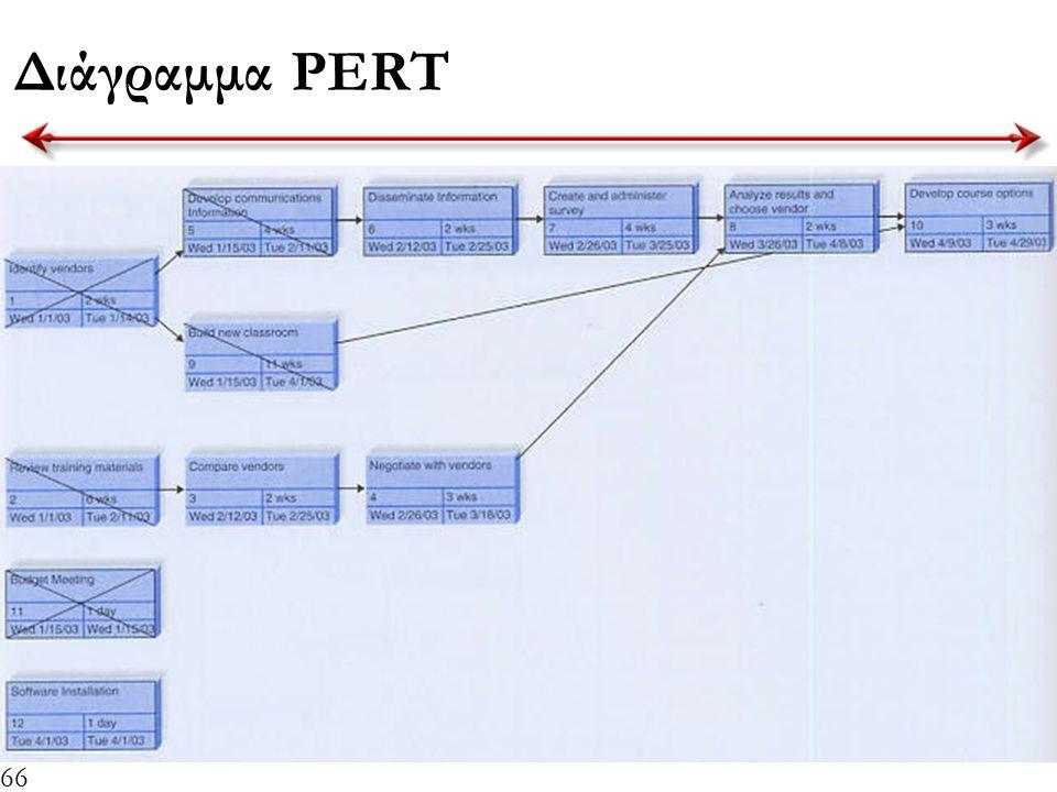 Διάγραμμα PERT