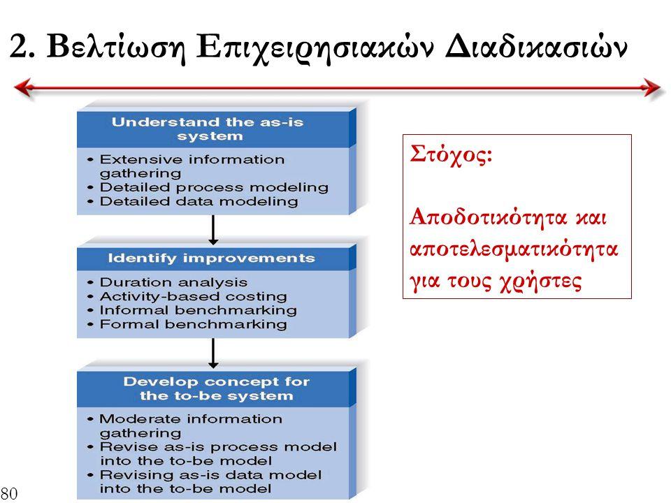 2. Βελτίωση Επιχειρησιακών Διαδικασιών