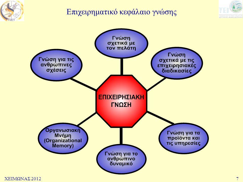 Επιχειρηματικό κεφάλαιο γνώσης