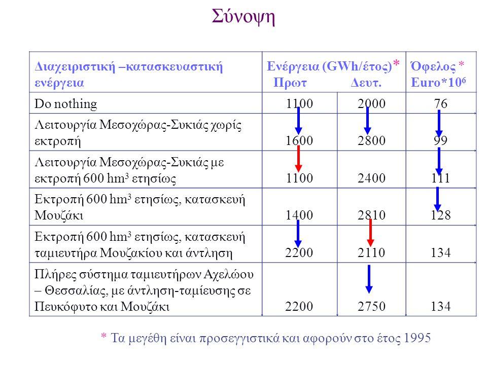 Σύνοψη Διαχειριστική –κατασκευαστική ενέργεια Ενέργεια (GWh/έτος)*