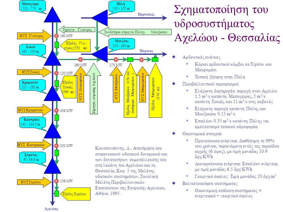 Σχηματοποίηση του υδροσυστήματος Αχελώου - Θεσσαλίας