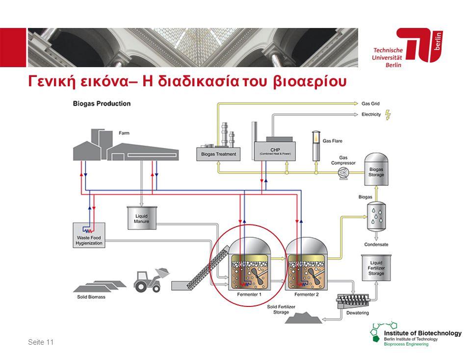 Γενική εικόνα– Η διαδικασία του βιοαερίου