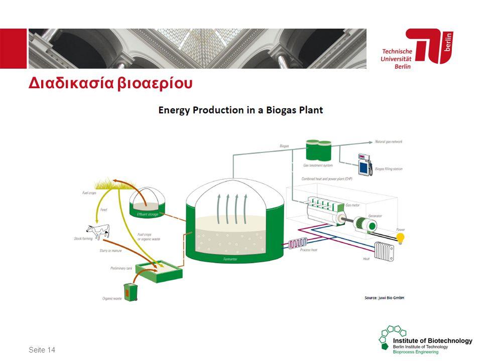 Διαδικασία βιοαερίου