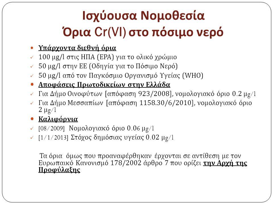Ισχύουσα Νομοθεσία Όρια Cr(VI) στο πόσιμο νερό