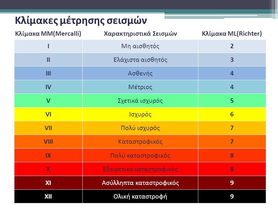 Κλίμακες μέτρησης σεισμών