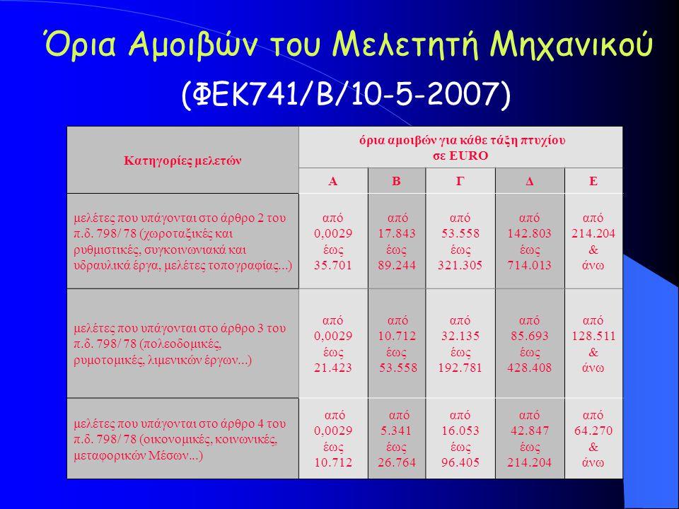 όρια αμοιβών για κάθε τάξη πτυχίου σε EURO