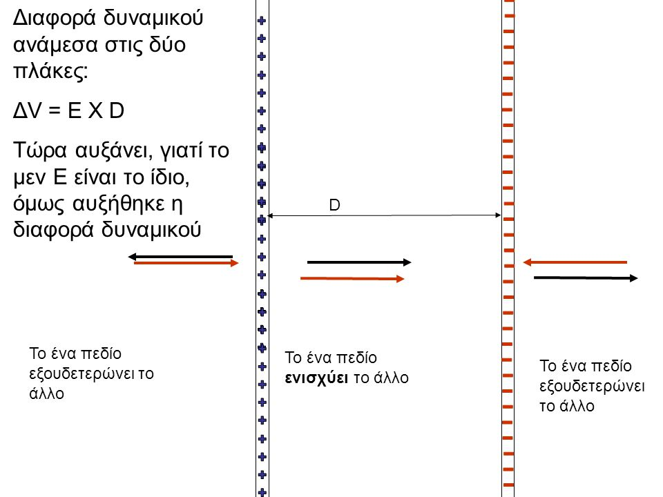 Διαφορά δυναμικού ανάμεσα στις δύο πλάκες: