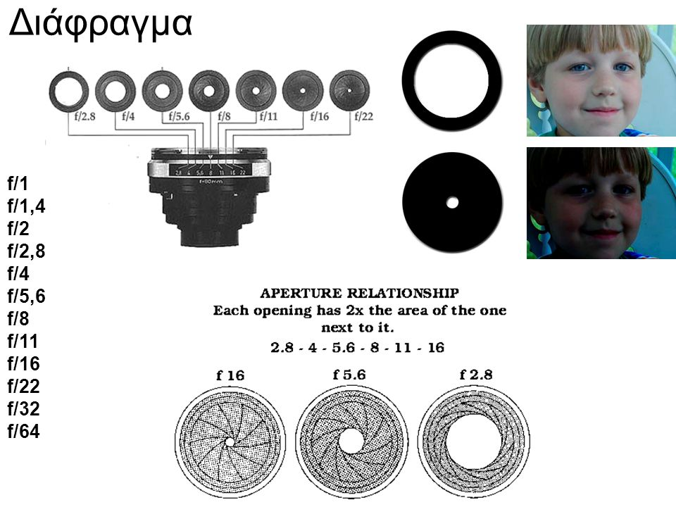 Διάφραγμα f/1 f/1,4 f/2 f/2,8. f/4 f/5,6 f/8 f/11.