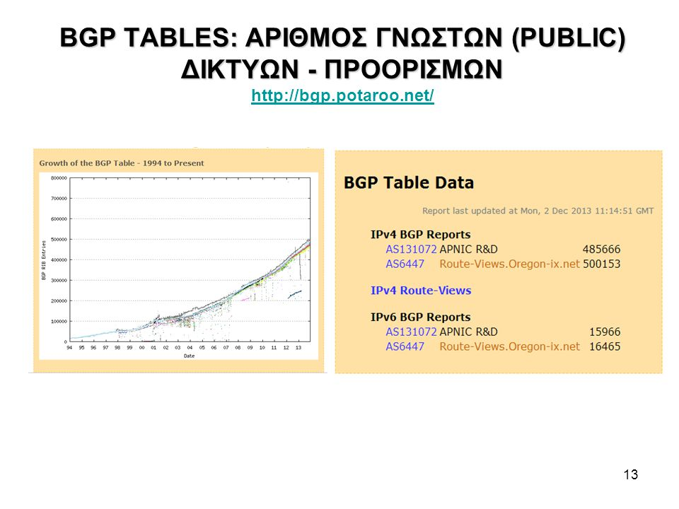 BGP TABLES: ΑΡΙΘΜΟΣ ΓΝΩΣΤΩΝ (PUBLIC) ΔΙΚΤΥΩΝ - ΠΡΟΟΡΙΣΜΩΝ http://bgp