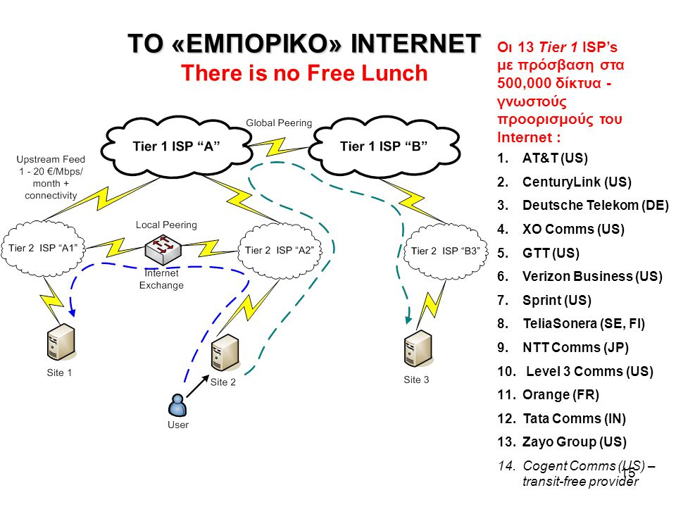 ΤΟ «ΕΜΠΟΡΙΚΟ» INTERNET There is no Free Lunch