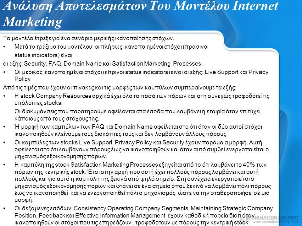 Ανάλυση Αποτελεσμάτων Του Μοντέλου Internet Marketing
