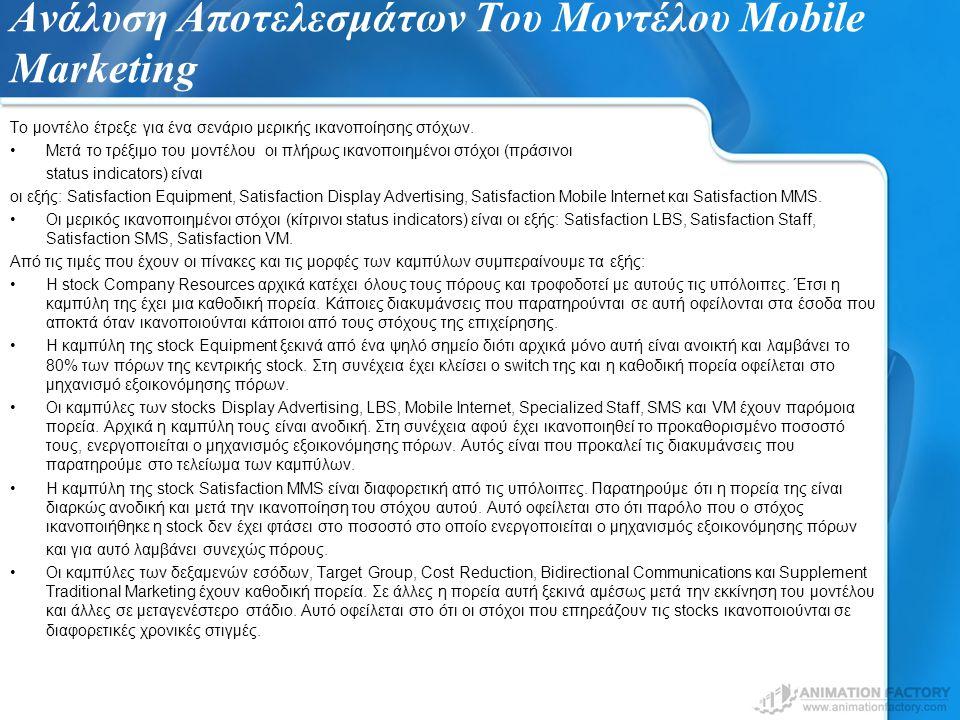 Ανάλυση Αποτελεσμάτων Του Μοντέλου Mobile Marketing