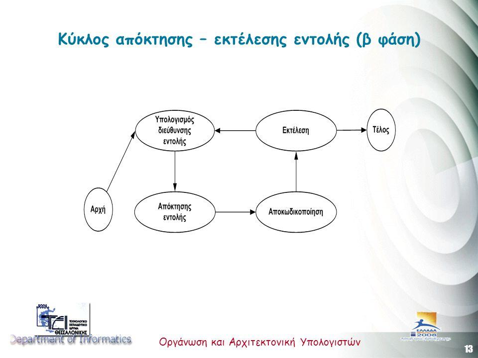 Κύκλος απόκτησης – εκτέλεσης εντολής (β φάση)