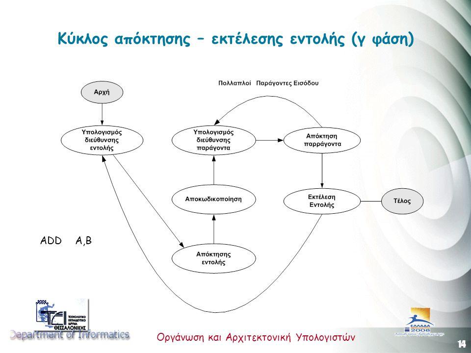 Κύκλος απόκτησης – εκτέλεσης εντολής (γ φάση)
