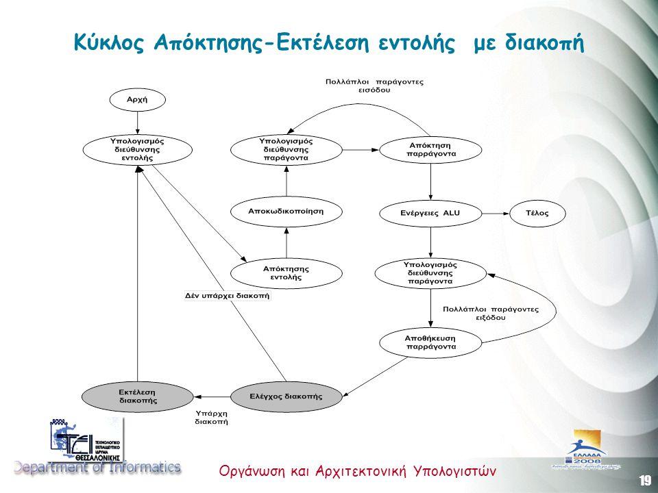 Κύκλος Απόκτησης-Εκτέλεση εντολής με διακοπή