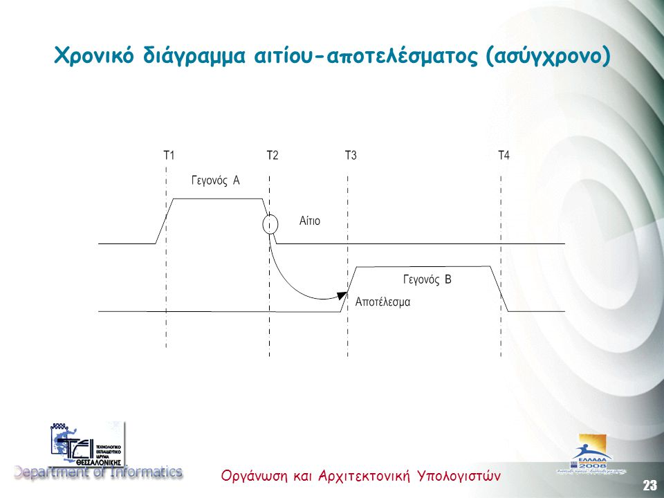 Χρονικό διάγραμμα αιτίου-αποτελέσματος (ασύγχρονο)