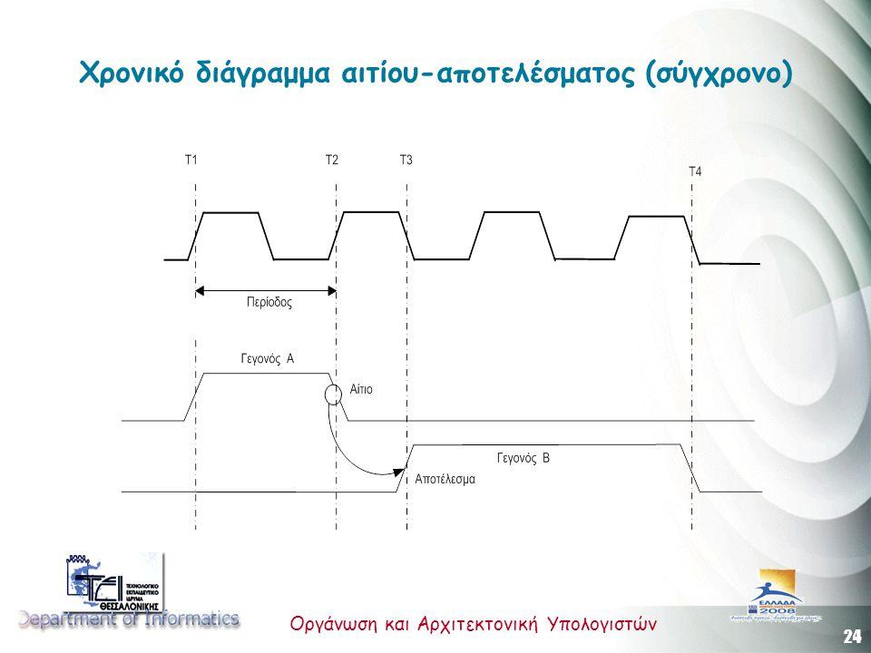 Χρονικό διάγραμμα αιτίου-αποτελέσματος (σύγχρονο)