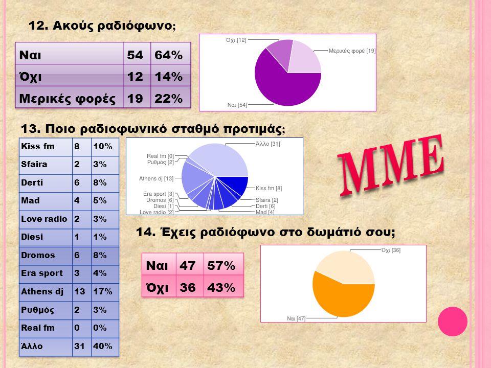 ΜΜΕ 12. Ακούς ραδιόφωνο; Ναι 54 64% Όχι 12 14% Μερικές φορές 19 22%