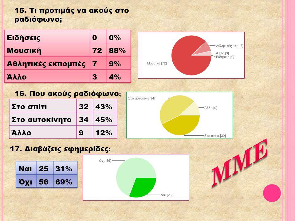 ΜΜΕ 15. Τι προτιμάς να ακούς στο ραδιόφωνο; Ειδήσεις 0% Μουσική 72 88%