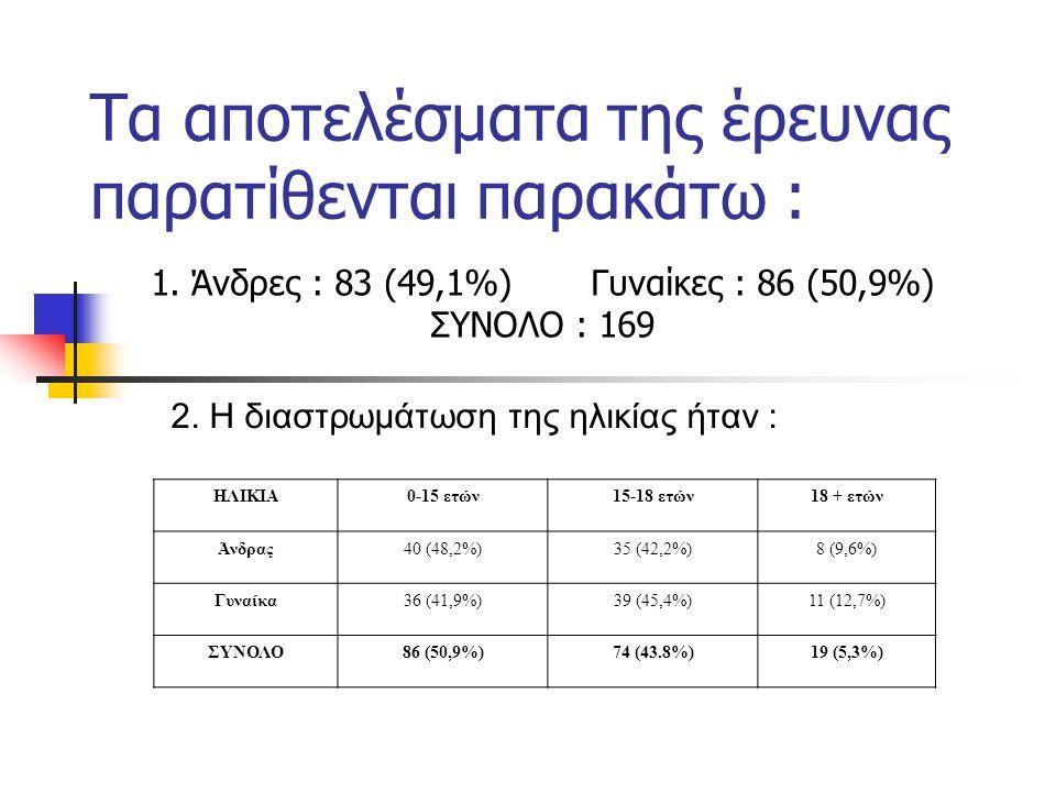 Τα αποτελέσματα της έρευνας παρατίθενται παρακάτω :