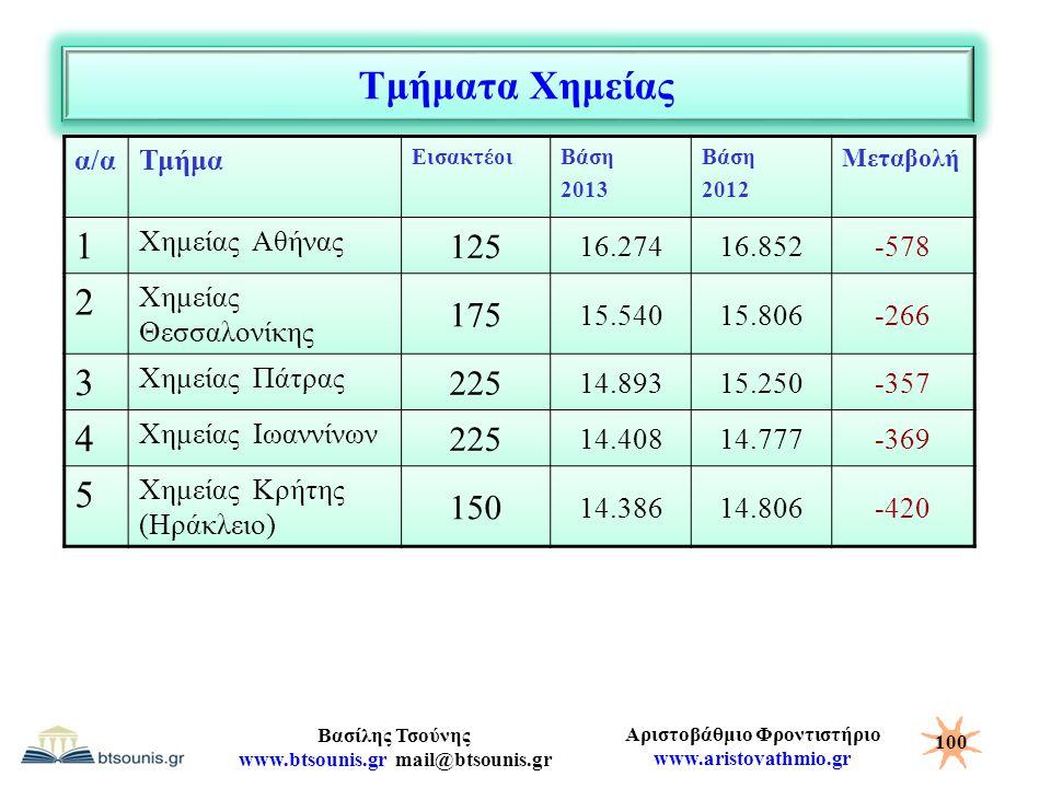 Τμήματα Χημείας 1 2 3 4 5 125 175 225 150 α/α Τμήμα Χημείας Αθήνας