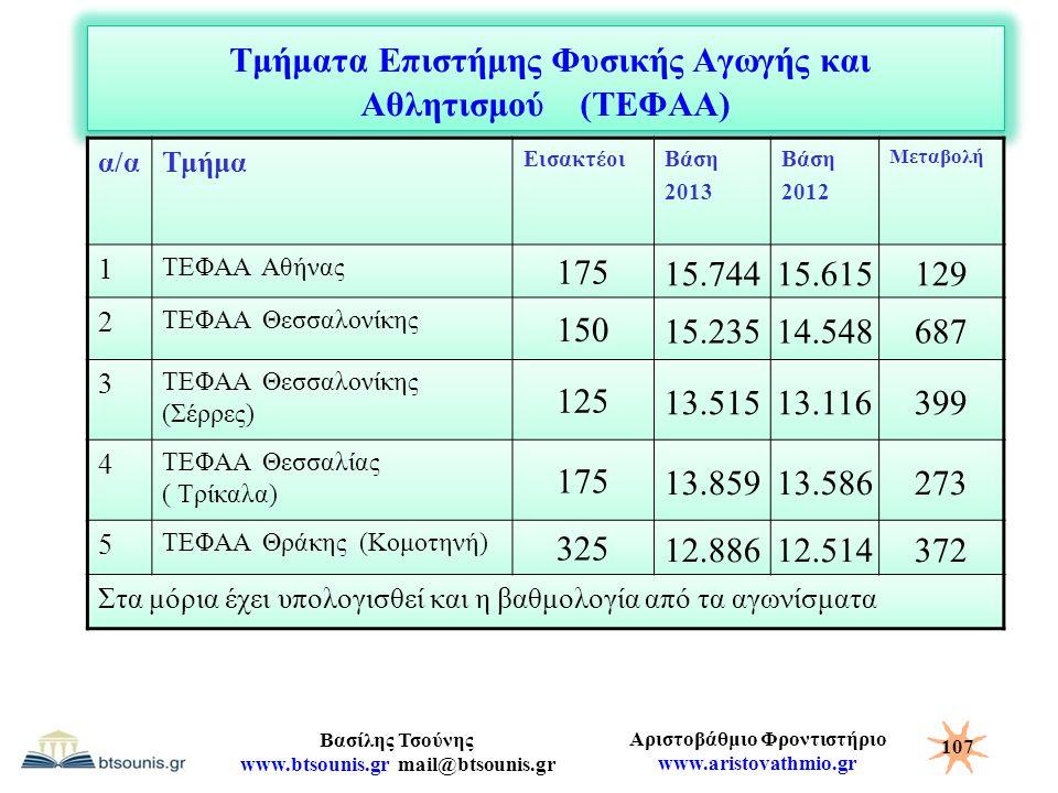 Τμήματα Επιστήμης Φυσικής Αγωγής και Αθλητισμού (ΤΕΦΑΑ)