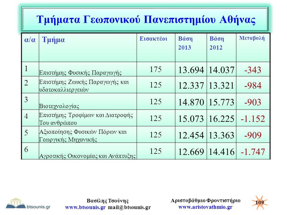 Τμήματα Γεωπονικού Πανεπιστημίου Αθήνας