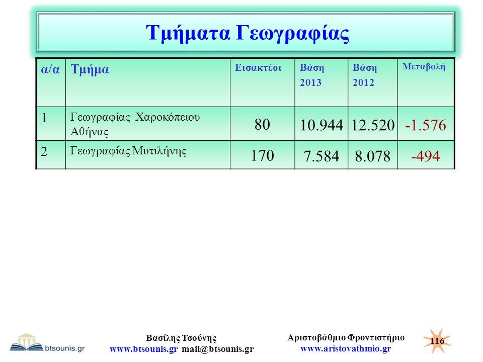 Τμήματα Γεωγραφίας 80 10.944 12.520 -1.576 170 7.584 8.078 -494 α/α