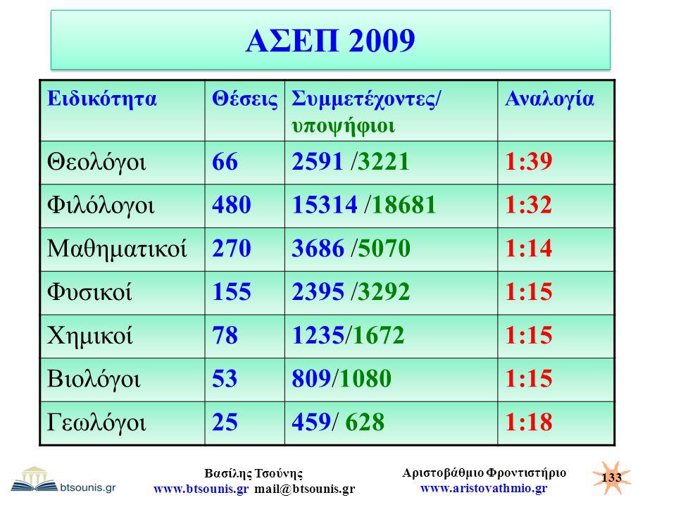 ΑΣΕΠ 2009 Θεολόγοι 66 2591 /3221 1:39 Φιλόλογοι 480 15314 /18681 1:32