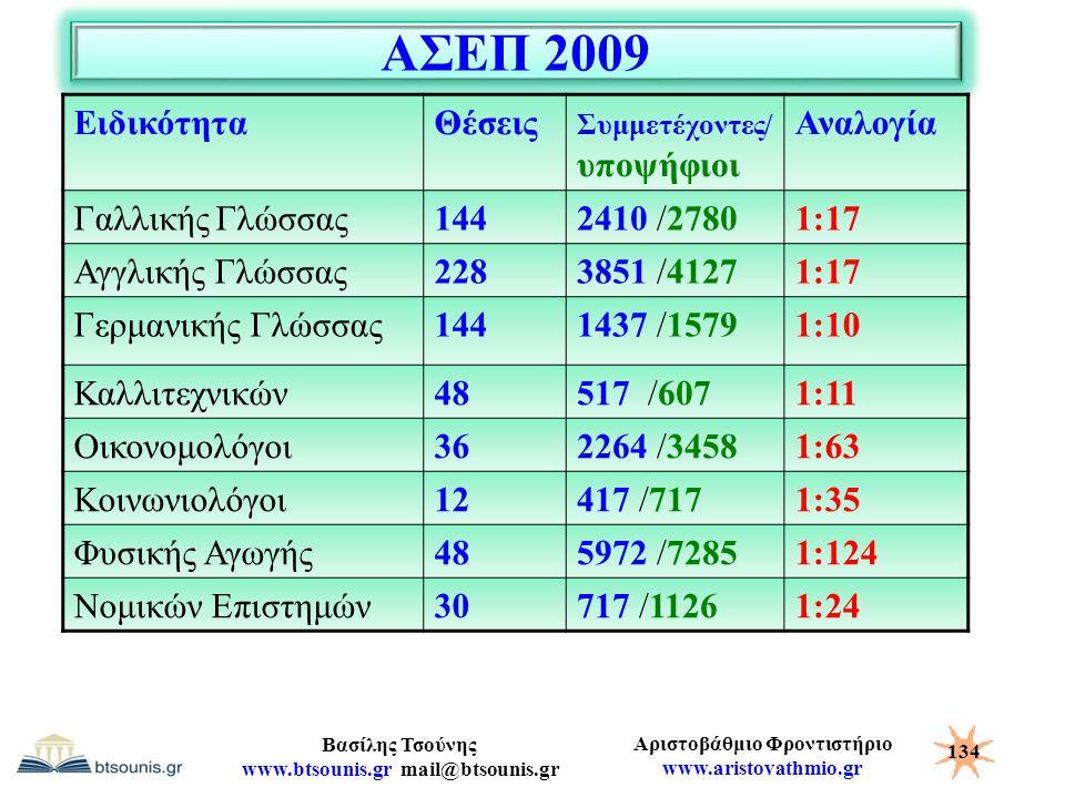 ΑΣΕΠ 2009 Ειδικότητα Θέσεις Αναλογία Γαλλικής Γλώσσας 144 2410 /2780