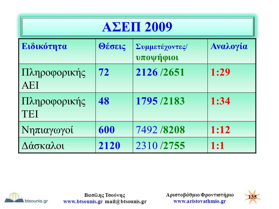 ΑΣΕΠ 2009 Πληροφορικής ΑΕΙ 72 2126 /2651 1:29 Πληροφορικής ΤΕΙ 48