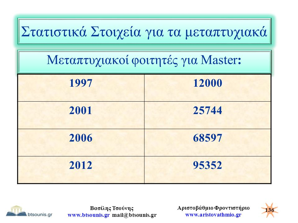 Στατιστικά Στοιχεία για τα μεταπτυχιακά