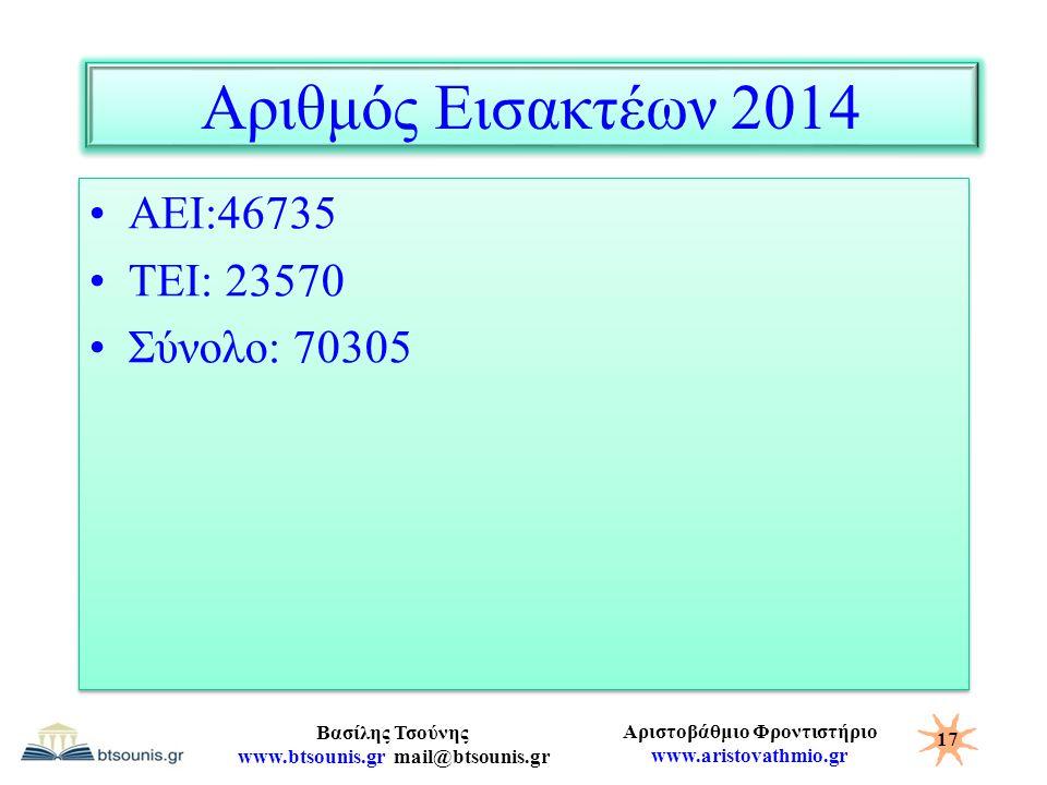 Αριθμός Εισακτέων 2014 ΑΕΙ:46735 ΤΕΙ: 23570 Σύνολο: 70305