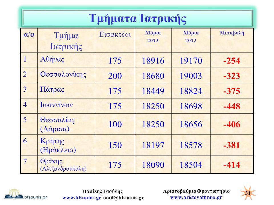 Τμήματα Ιατρικής Τμήμα Ιατρικής 175 18916 19170 -254 200 18680 19003