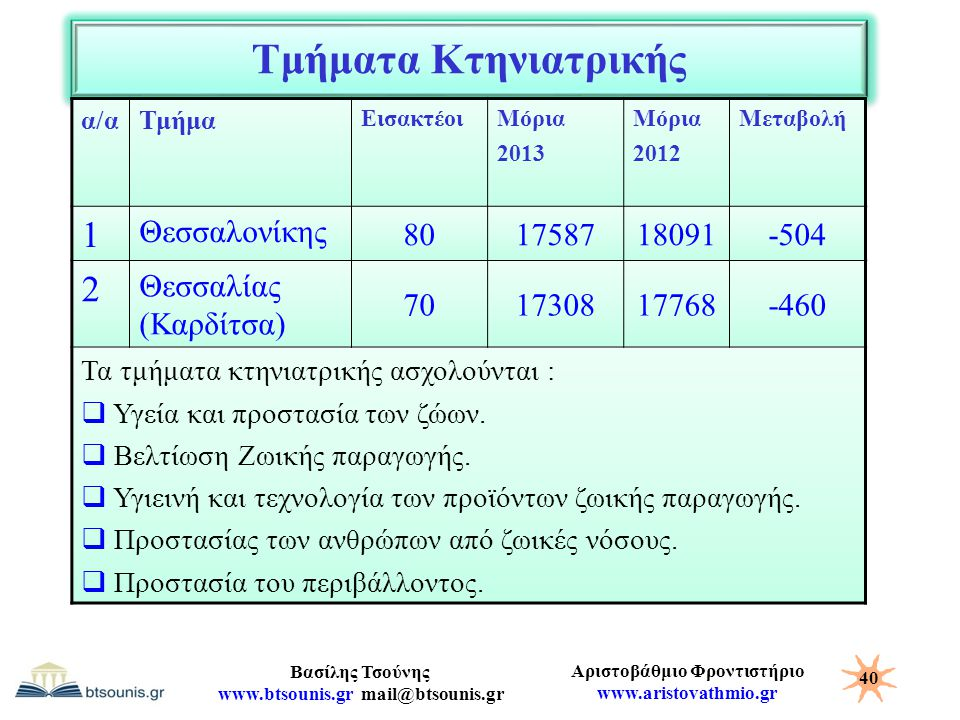 Τμήματα Κτηνιατρικής 1 2 Θεσσαλονίκης 80 17587 18091 -504