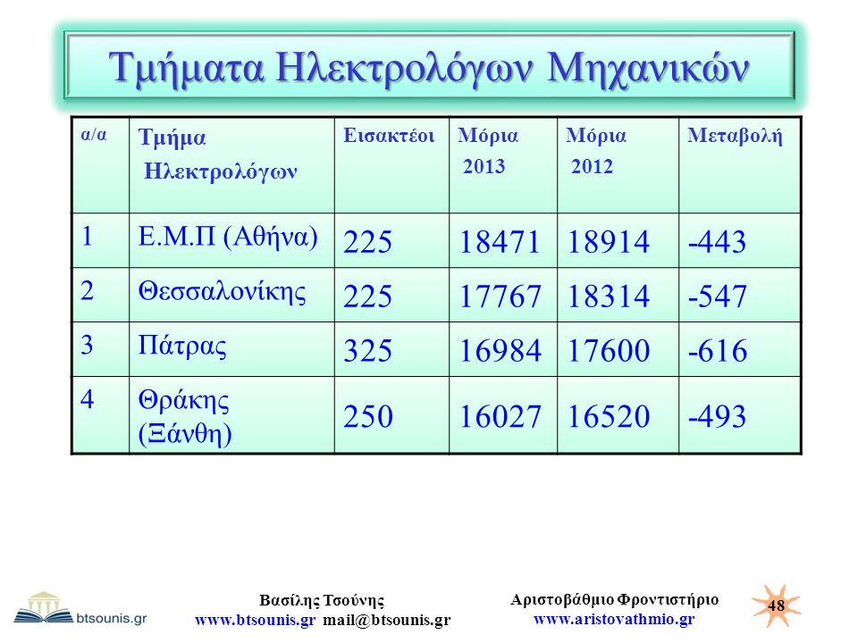 Τμήματα Ηλεκτρολόγων Μηχανικών
