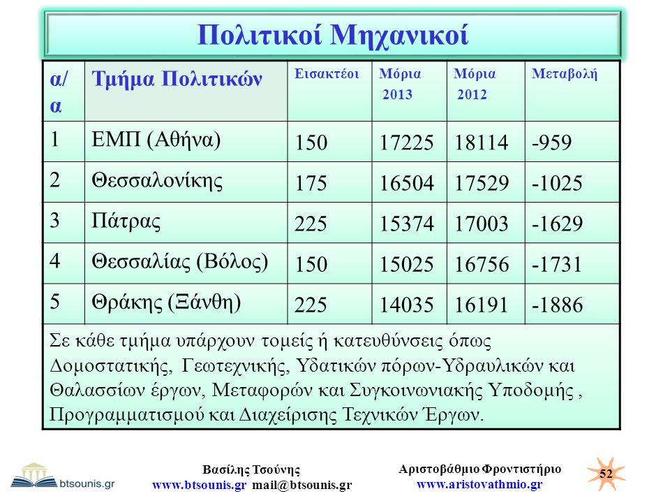 Πολιτικοί Μηχανικοί α/α Τμήμα Πολιτικών 1 ΕΜΠ (Αθήνα) 150 17225 18114