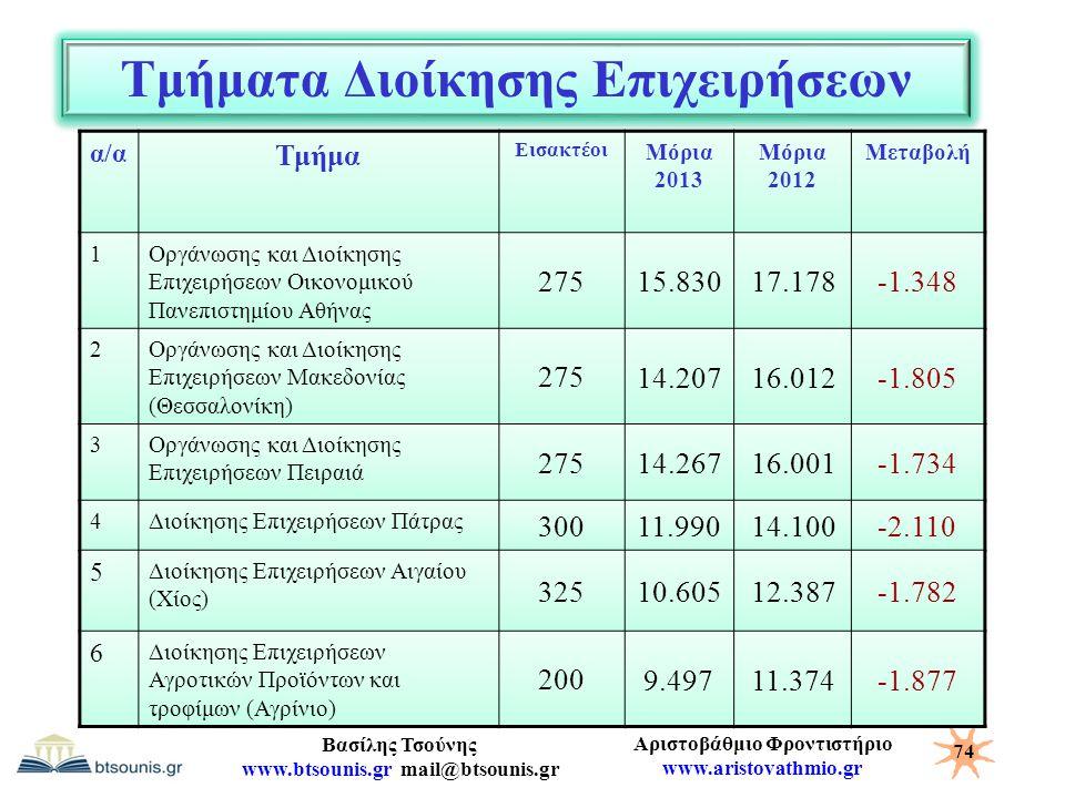 Τμήματα Διοίκησης Επιχειρήσεων