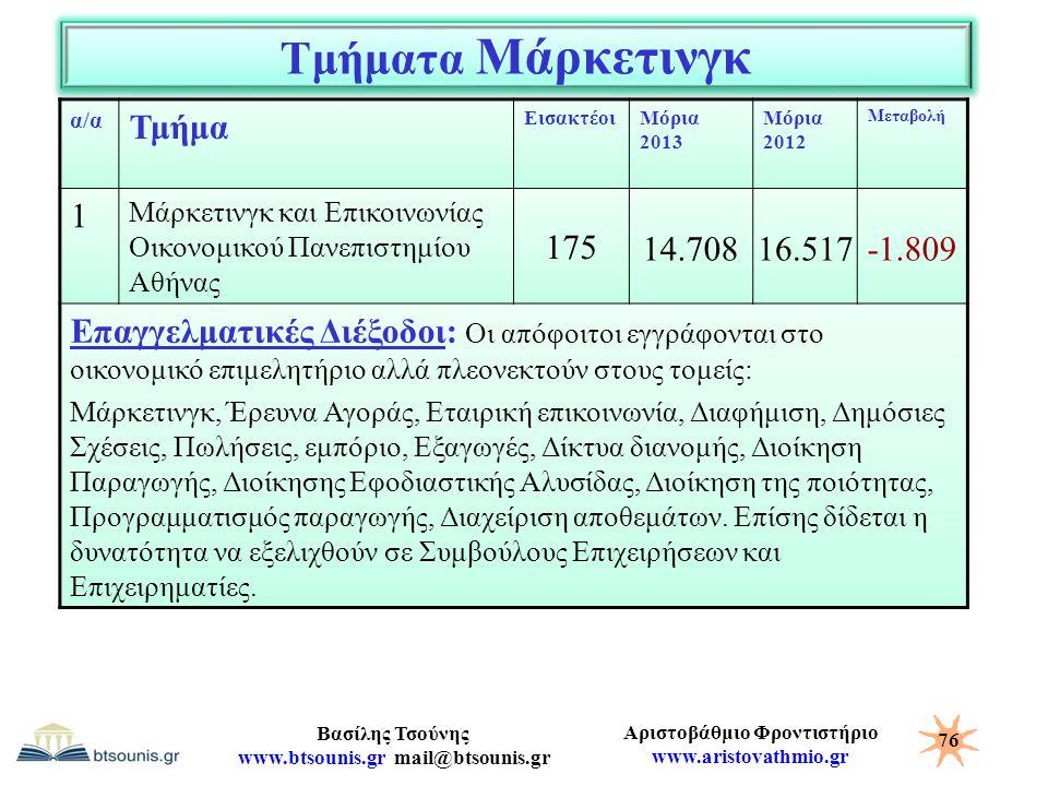 Τμήματα Μάρκετινγκ Τμήμα 1 175 14.708 16.517 -1.809