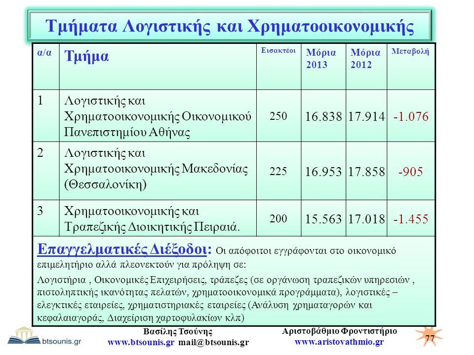 Τμήματα Λογιστικής και Χρηματοοικονομικής