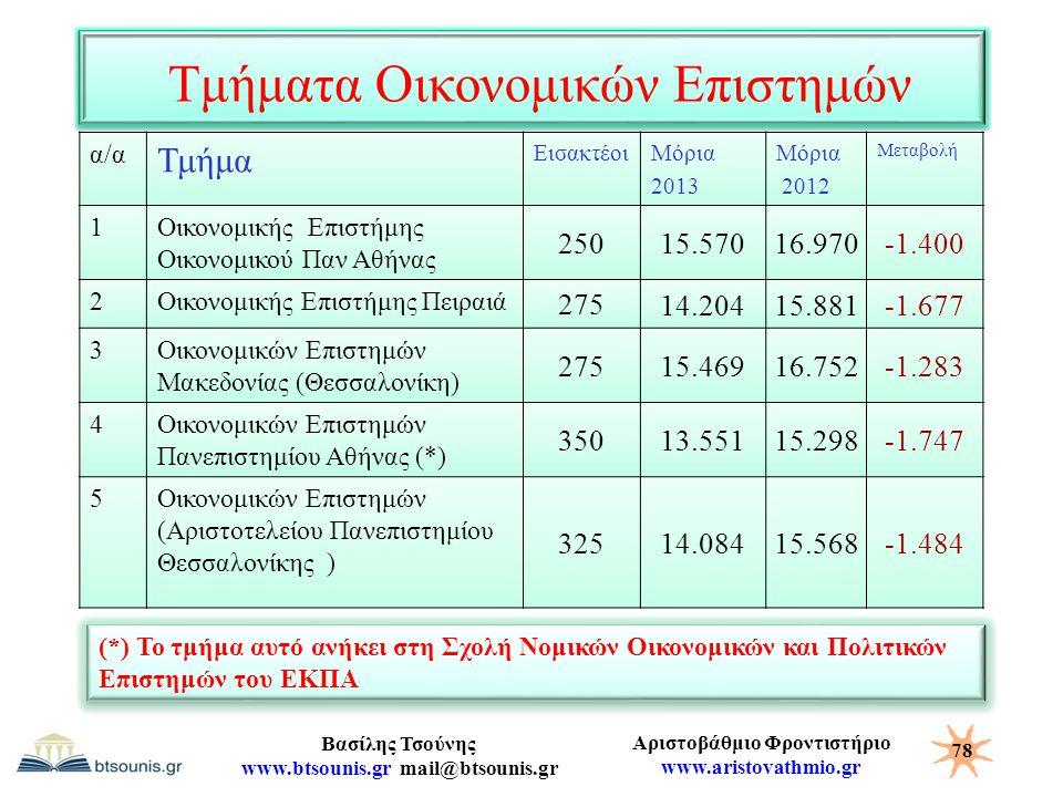 Τμήματα Οικονομικών Επιστημών