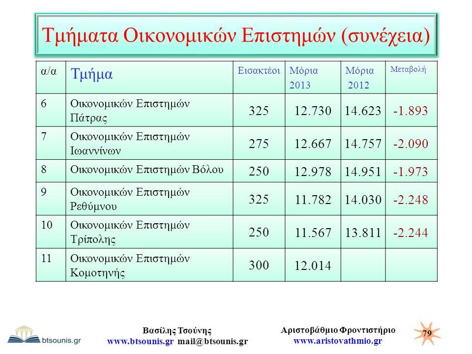 Τμήματα Οικονομικών Επιστημών (συνέχεια)