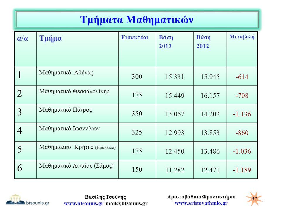 Τμήματα Μαθηματικών 1 2 3 4 5 6 α/α Τμήμα 300 15.331 15.945 -614 175