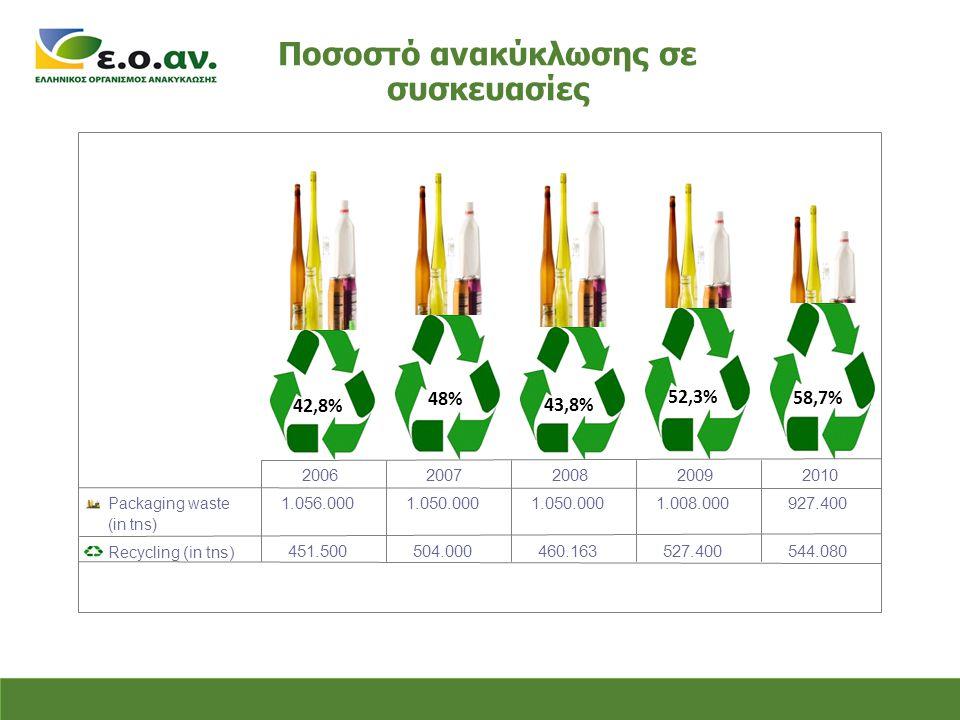Ποσοστό ανακύκλωσης σε συσκευασίες